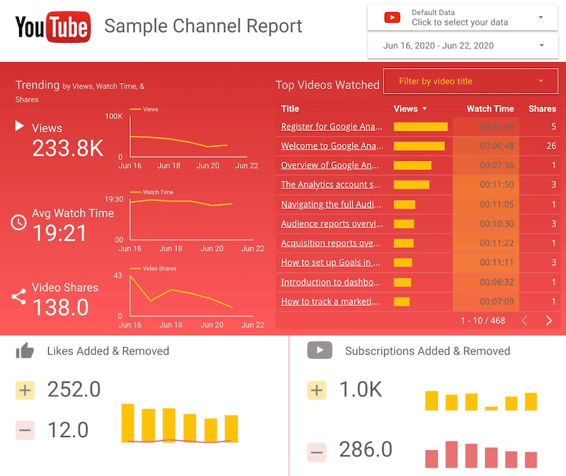Een Google Data Studio-dashboard maken: Social Media Examiner